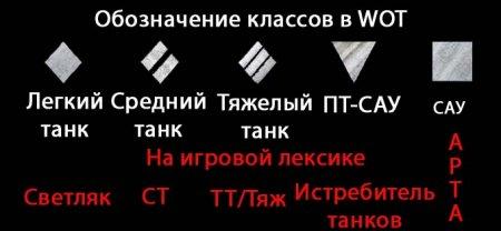 Тактика игры на разных танках